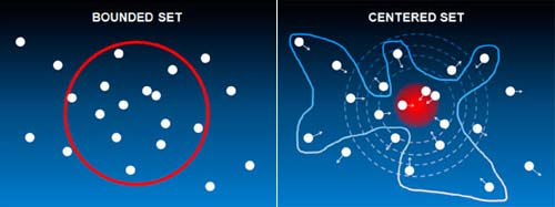 Bounded-centered-sets